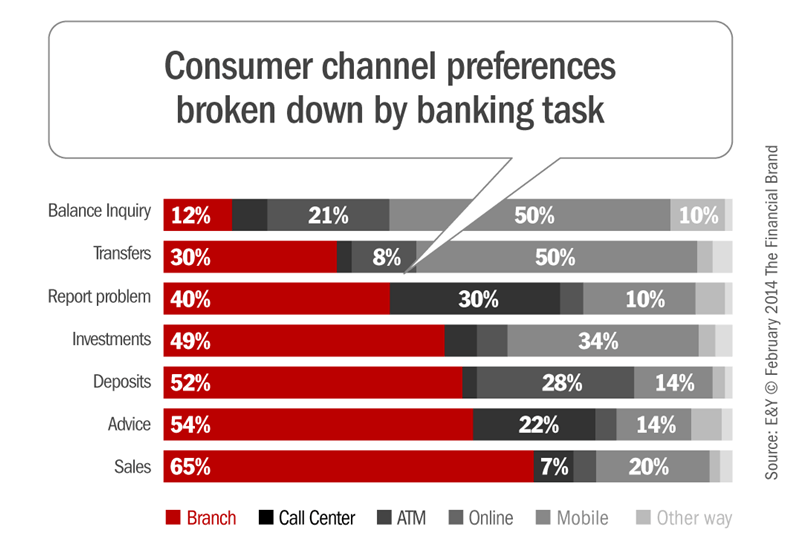 Consumer Channel Preference
